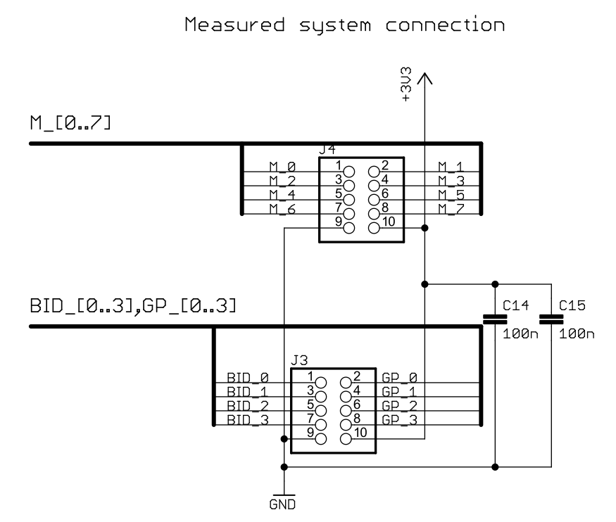 Measured system connection